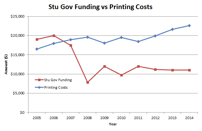 Student government funding decreased significantly in 2008, while printing costs have steadily increased. [Graph created by Aaron Levenson '15]