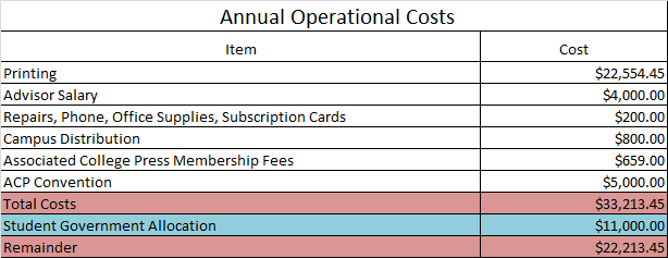 Annual operational costs