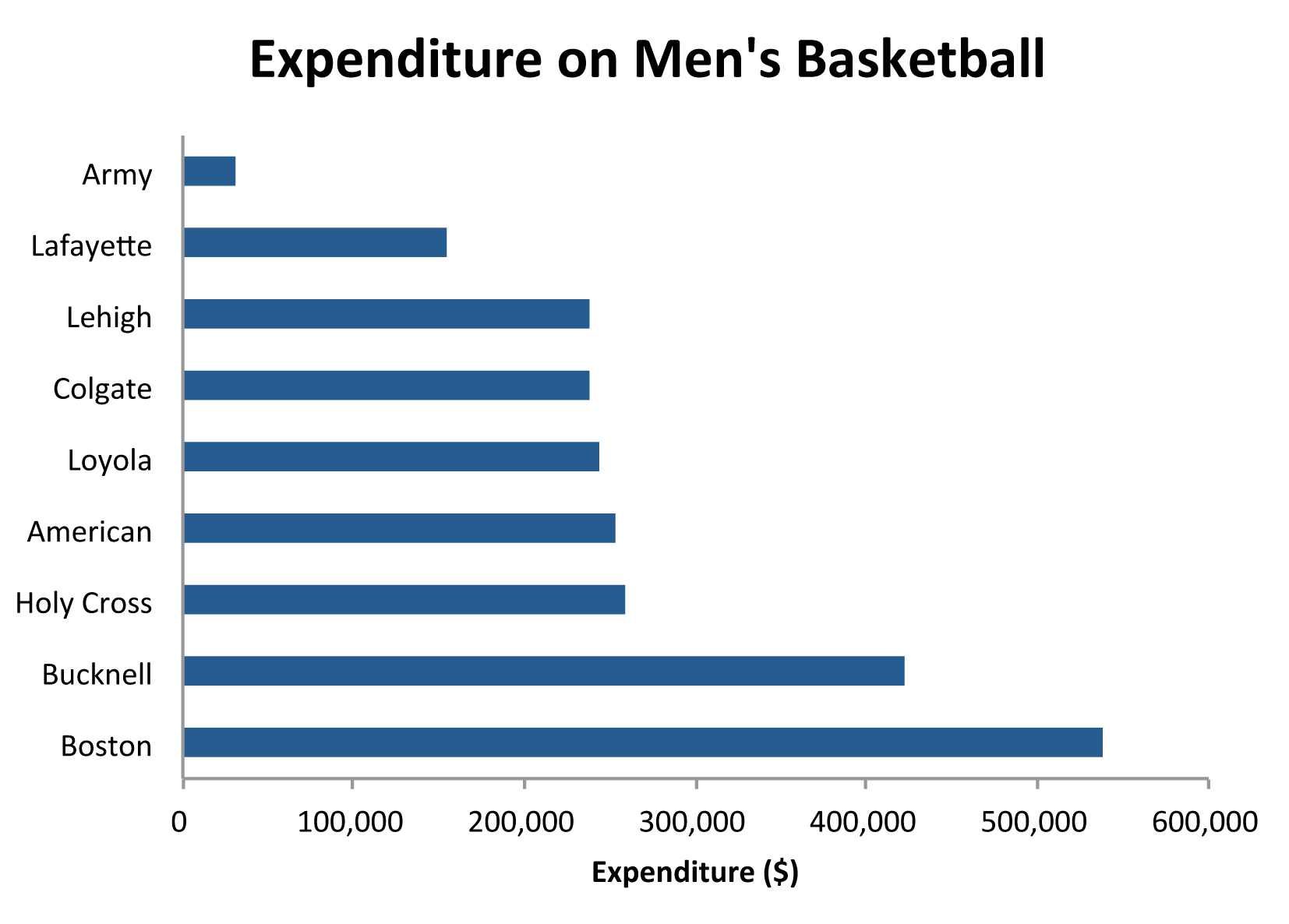 The graph above shows total expenditure on men's basketball for Patriot League schools.