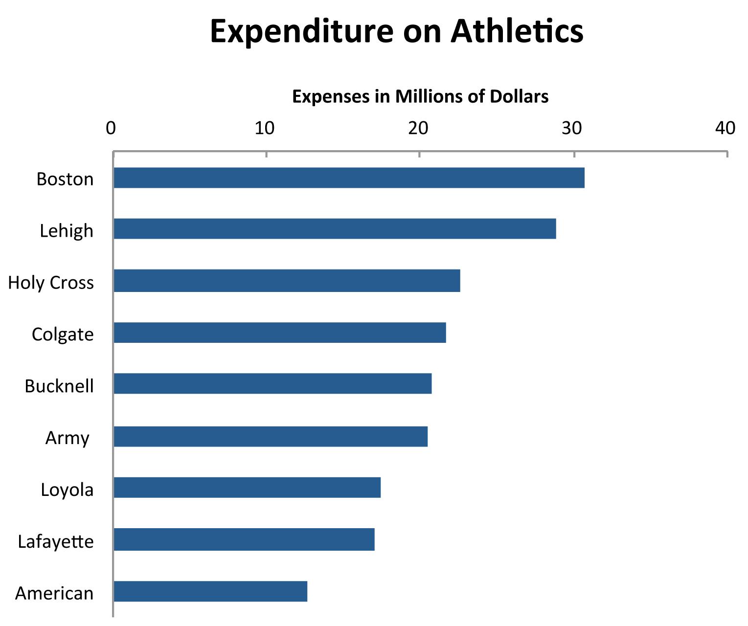 Patriot league football coaches salaries